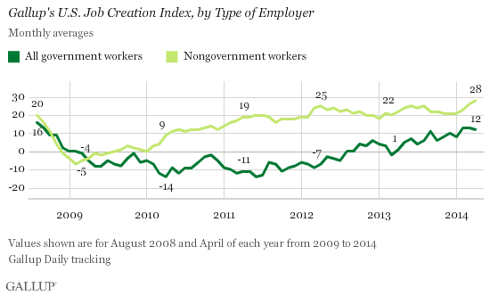 Gallup's U.S. job creation index, by type of employer