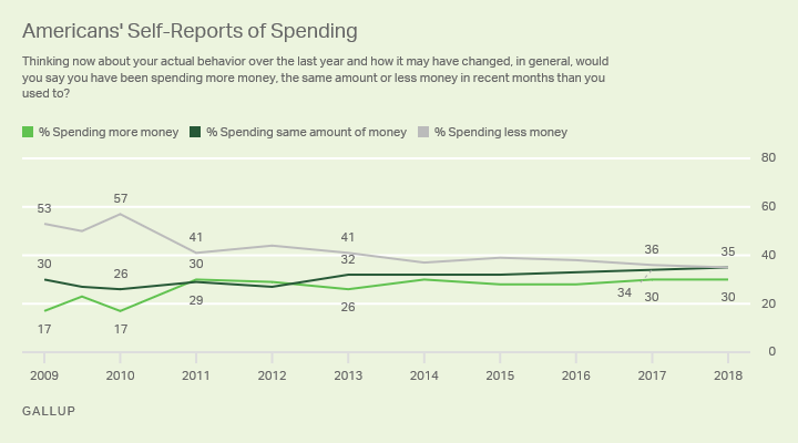 Line graph: Americans' self-reports of current spending vs. past spending. 2018 results: 35% spending less, 35% the same, 30% spending more.