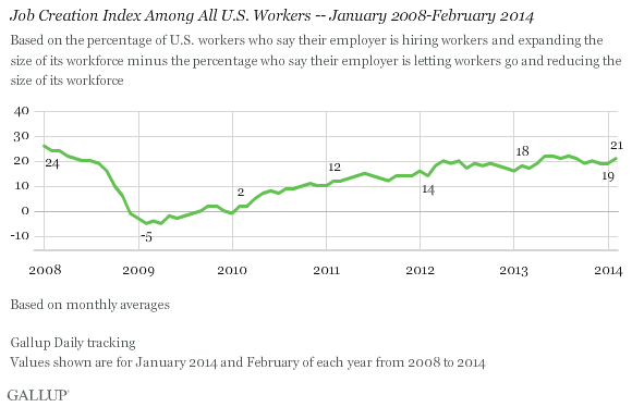 Job Creation Index Among All U.S. Workers -- January 2008-February 2014