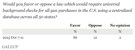 Would you favor or oppose a law which would require universal background checks for all gun purchases in the U.S. using a centralized database across all 50 states?