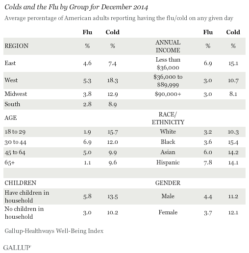 Colds and the Flu by Group for December 2014