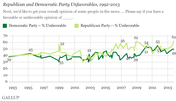 Republican and Democratic Party Unfavorables, 1992-2013