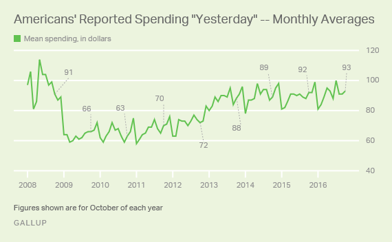 "Americans' Reported Spending ""Yesterday"" -- Monthly Averages"