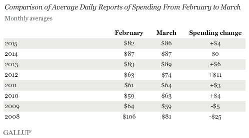 Comparison of Average Daily Reports of Spending From February to March