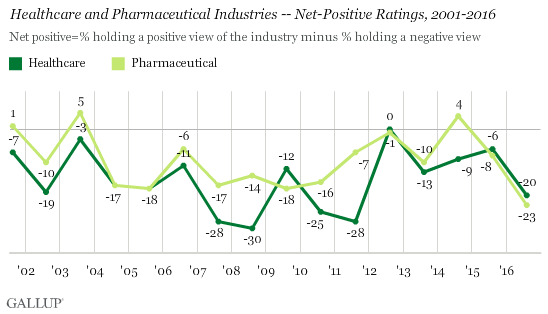 Healthcare and Pharmaceutical Industries -- Net Positive Ratings, 2001-2016