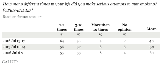 How many different times in your life did you make serious attempts to quit smoking? Asked of former smokers
