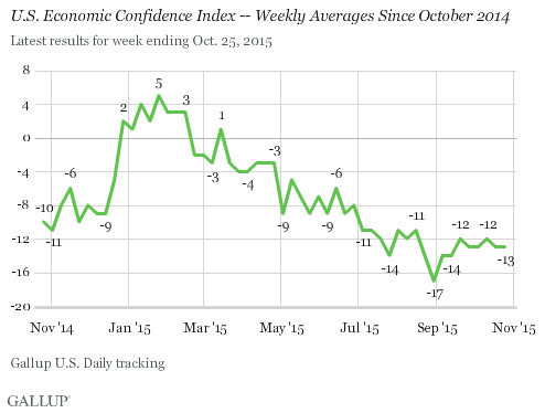 U.S. Economic Confidence Index -- Weekly Averages Since October 2014