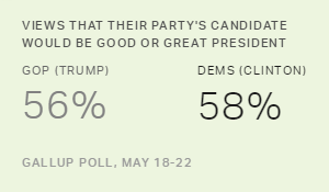 Most Are Positive About at Least One Presidential Candidate
