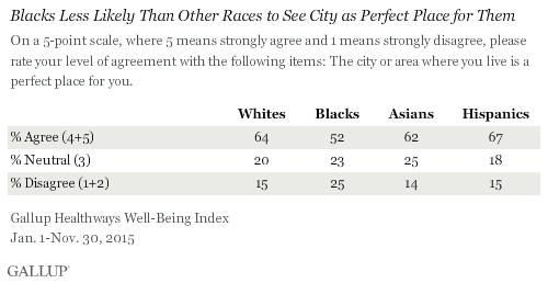 Blacks Less Likely Than Other Races to See City as Perfect Place for Them
