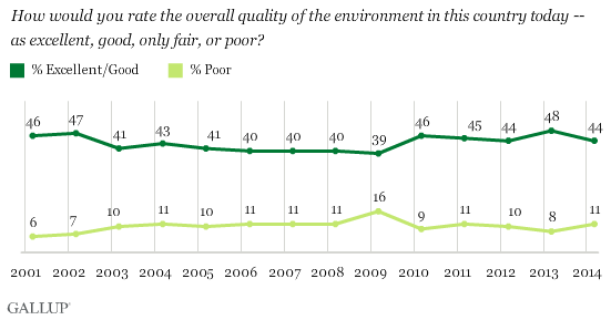 Trend: How would you rate the overall quality of the environment in this country today -- as excellent, good, only fair, or poor?