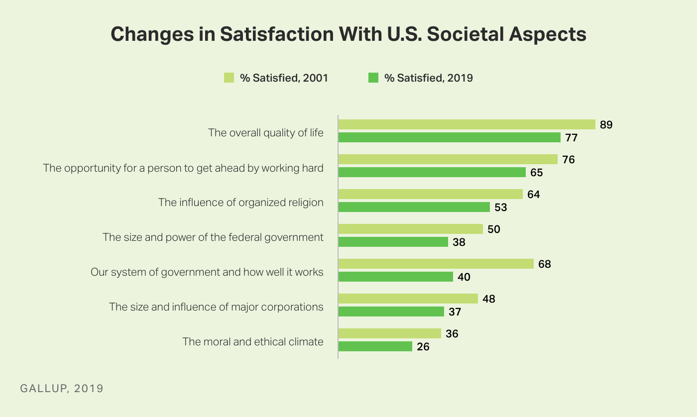 Bar graph. Americans' satisfaction with eight aspects of U.S. society comparing views in 2001 and 2019.