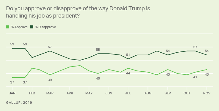 Line graph. Americans' opinions of how Trump is handling his job.