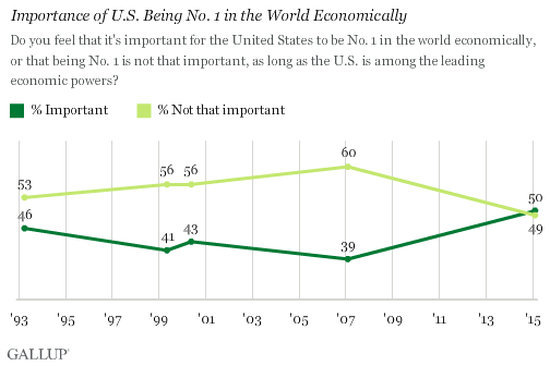Trend: Importance of U.S. Being No. 1 in the World Economically