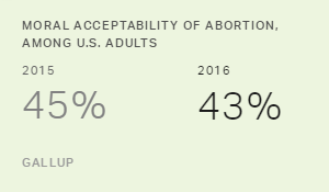Americans' Attitudes Toward Abortion Unchanged