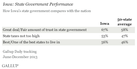 Iowa: State Government Performance