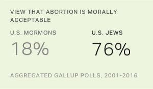 U.S. Religious Groups Disagree on Five Key Moral Issues