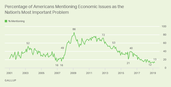 Line graph: % of Americans saying economic issues are most important U.S. problem. High: 86%, Feb '09; now 13% (Apr '19).""