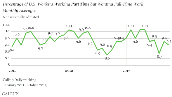 Percentage of U.S. Workers Working Part Time but Wanting Full-Time Work,\nMonthly Averages, 2011-2013