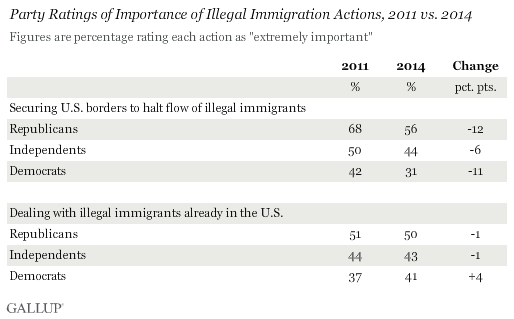 Party Ratings of Importance of Illegal Immigration Actions, 2011 vs. 2014