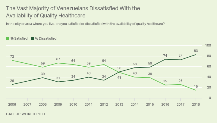 Line graph. A record-low 15% of Venezuelans are satisfied with the availability of quality healthcare.