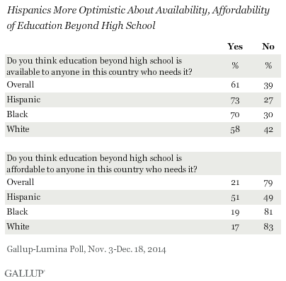 Hispanics More Optimistic About Availability, Affordability of Education Beyond High School