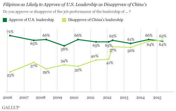Trend: Filipinos as Likely to Approve of U.S. Leadership as Disapprove of China's