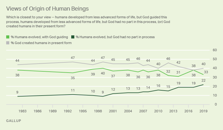 Line graph. Americans' views on human origins, 1982-2019. '19: 40% God created; 33% God plus evolution; 22% evolution, no God.