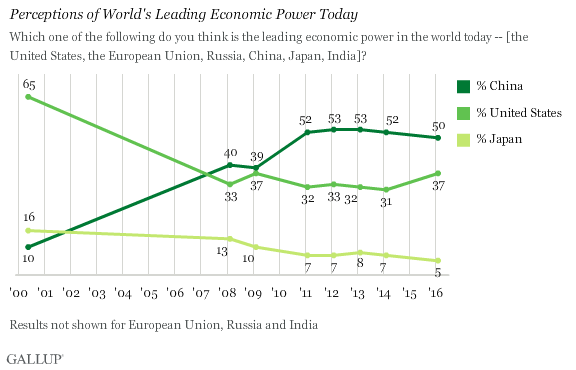 Perceptions of World's Leading Economic Power Today
