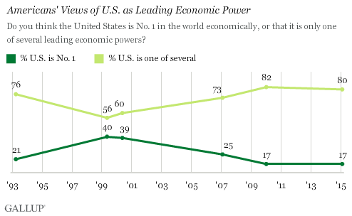 Trend: Americans' Views of U.S. as Leading Economic Power