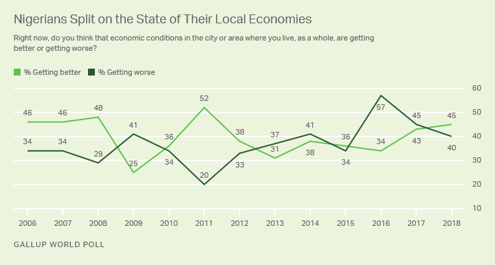 Line graph. Nigerians are split on the state of their local economies with 45% saying they are getting better, 40% worse.