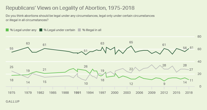 Line graph. The opinions of Republicans on the legality of abortion from 1975-2018.