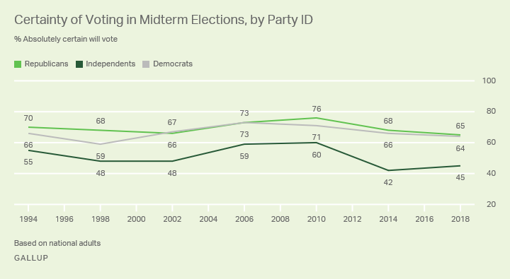 Line graph: Certainty of voting in midterm elections, by party ID, 1994-2018. 2018: 65% (R), 64% (D), 45% (I) are absolutely certain.