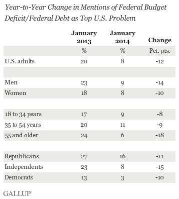 Year-to-Year Change in Mentions of Federal Budget Deficit/Federal Debt as Top U.S. Problem, January 2014 vs. January 2013