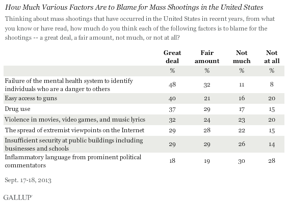 How Much Factors Are to Blame for Mass Shootings in the United States, 2013