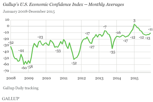 Gallup's U.S. Economic Confidence Index -- Monthly Averages, 2008-2015
