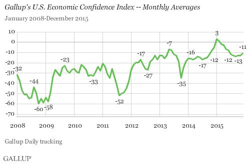 Gallup's U.S. Economic Confidence Index -- Monthly Averages, 2008-2015