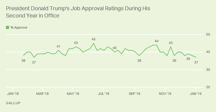 Line graph. Donald Trump averaged 40% job approval during his second year in office, with a low of 37% and a high of 45%.