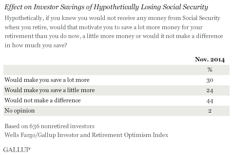 Effect on Investor Savings of Hypothetically Losing Social Security