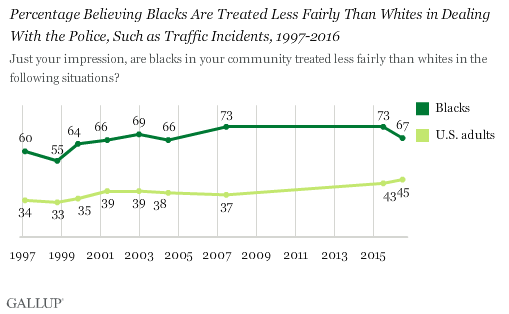 Trend: Percentage Believing Blacks Are Treated Less Fairly Than Whites in Dealings With the Police, Such as Traffic Incidents, 1997-2016