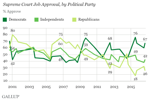 Supreme Court Job Approval, by Political Party