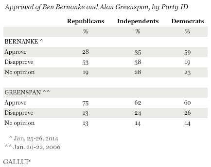 Approval of Ben Bernanke and Alan Greenspan, by Party ID
