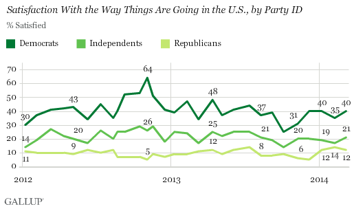 Trend: U.S. Satisfaction by Party ID