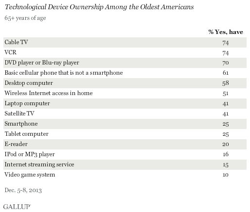 Technological Device Ownership Among the Oldest Americans, December 2013