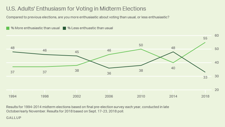 Line graph: Majority of U.S. adults feel more enthusiastic than usual about voting this midterm year.
