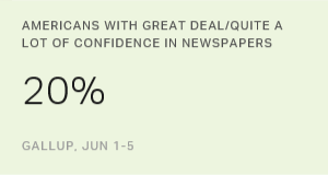 Americans' Confidence in Newspapers at New Low