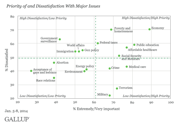 Gallup Poll: priority of and dissatisfaction with major issues (Sept. 2014)