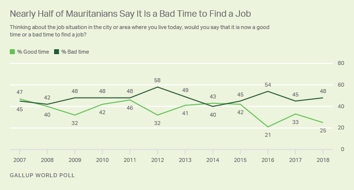 Line graph. Mauritanians' opinions of local job markets from 2007 to 2018. In 2018, 48% said it was a bad time to find a job.