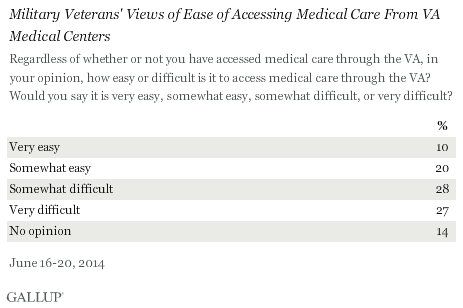 Ease of Accessing VA Medical Care