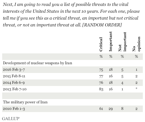 Next, I am going to read you a list of possible threats to the vital interests of the United States in the next 10 years. For each one, please tell me if you see this as a critical threat, an important but not critical threat, or not an important threat at all. [RANDOM ORDER] Development of nuclear weapons by Iran