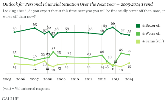 Outlook for Personal Financial Situation Over the Next Year -- 2005-2014 Trend